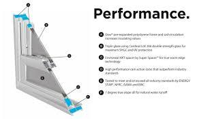 energy saving vinyl windows replacement arlington tx