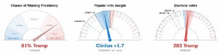 new york times forecast dial the new york times election result projections are mostly random