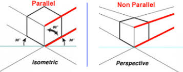 difference between orthogonal map and isometric map game