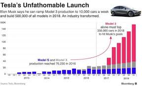 is elon musk u0027s model 3 production plan too ambitious oilprice com