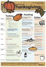 what do planning a thanksgiving meal and preparing for temporary