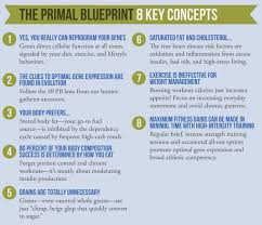 what is the primal blueprint