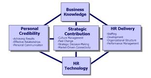 Downsizing Definition Human Resource Management Roles Knowledge Center