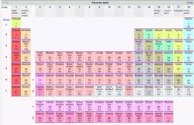 How Many Elements Are There In The Periodic Table How Many Elements Are Known To Us Presently Updated Quora