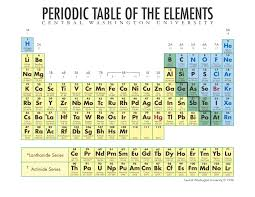 Al On Periodic Table Periodic Table Of The Elements In Continental English Language