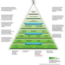 sustainable building solutions green building pyramid sustainability projects to try