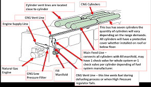 cng fuel system basics transit bus bustekhub generic layout