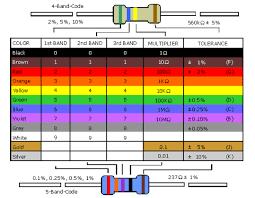 color codes resistor color codes explained 300guitars com