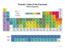 er element periodic table list of electronegativity values of the elements