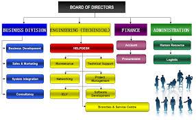 help desk organizational structure night electronics m sdn bhd helpdesk management system