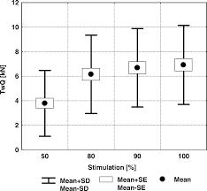 non invasive mechanical ventilation improves walking distance but