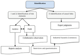 minerals free full text integration of ohs into risk