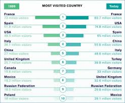 united states up on list of 10 most visited countries in the