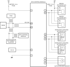 on board diagnostic wiring diagram adaptive front lighting system