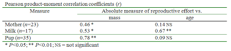 Chi Square P Value Table 11 Reporting The Results Of A Statistical Test Bsci 1510l