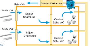 vmc pour cuisine la ventilation mécanique contrôlée vmc val d oise energie