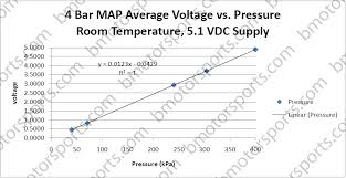 gm map sensor home shop sensors pressure sensors delphi gm 4 bar style