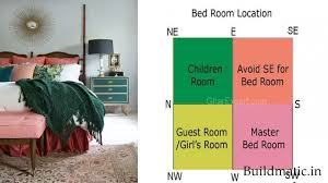 Vastu Remedies For South West Bathroom South East Bedroom Vastu Remedy Shastra For Colours Sleeping