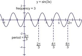 amplitude period and frequency ck 12 foundation