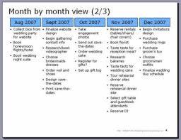 wedding to do detailed daily timeline wedding month destination wedding locations