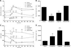 the sodium glucose cotransporter type 2 inhibitor empagliflozin