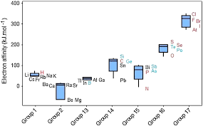 Nonmetals In The Periodic Table Graphical Representation Of Chemical Periodicity Of Main Elements