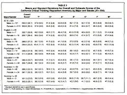 dispositional differences in critical thinking related to gender