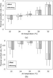 Comfortable Indoor Temperature Influence Of Indoor Air Temperature On Human Thermal Comfort