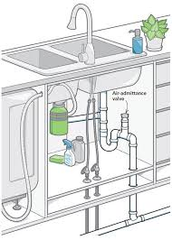 kitchen sink cabinet vent a new way to vent a kitchen island homebuilding