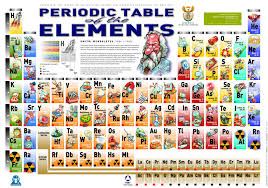 periodic table flash cards home inspiration