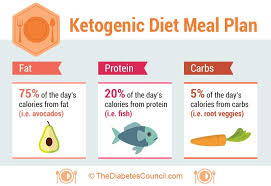 Diabetes U0026 Ketogenic Diet Managing Diabetes On A Ketogenic Diet