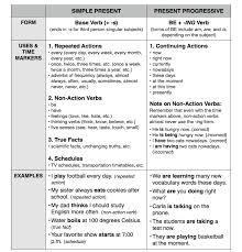 simple present vs present progressive chart english pinterest