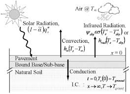 impact of pavement thermophysical properties on surface