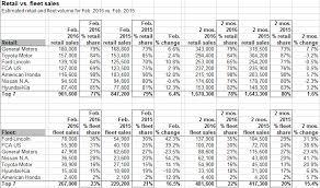toyota us sales u s car sales retail vs fleet february 2016 diminished value