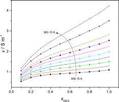ethylene glycol viscosity table density viscosity and conductivity of choline chloride ethylene