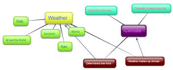 pbl climate weather lessons tes teach