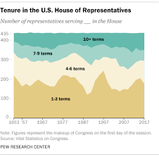 Where To Seeking Near Record Number Of House Members Not Running For New Terms