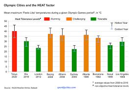 tokyo 2020 the heat factor sportify cities