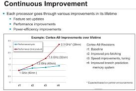 intel formally kills its tick tock approach to processor