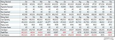 Restaurant Expenses Spreadsheet Appendix A Starting Costs Lean Business Planning