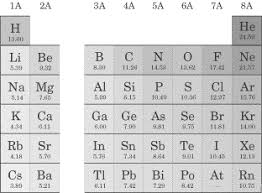 Al On Periodic Table Sparknotes Sat Chemistry The Periodic Table And Periodic Properties