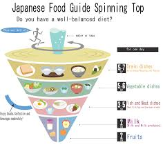 following the national japanese diet may help you live longer