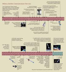 military satellite communications then and now the aerospace