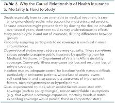 Comfort Insurance Reviews Relationship Of Health Insurance And Mortality Annals Of