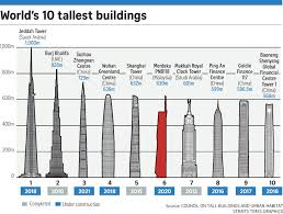malaysian pm najib to build tower to rival mahathir u0027s twin towers