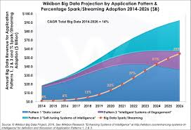 Big Data Landscape by Apache Spark Will Dominate The Big Data Landscape By 2022 Wikibon