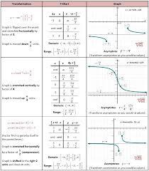 transforming inverse reciprocal trig functions precal calculus