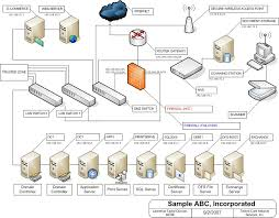 10 best images of network infrastructure diagram examples