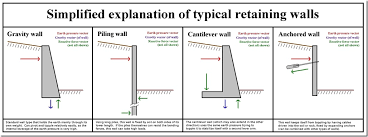 Overview Of General Retaining Wall Design On The SE Exam - Concrete retaining walls design
