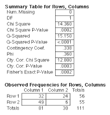 Chi Square P Value Table Two Way Chi Square Contingency Table